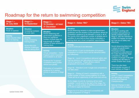 Swim England Publishes Return to Swimming Roadmap